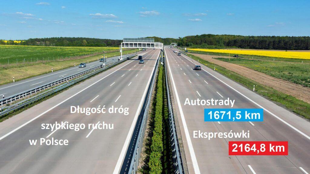 Ile kilometrów dróg jest w Polsce