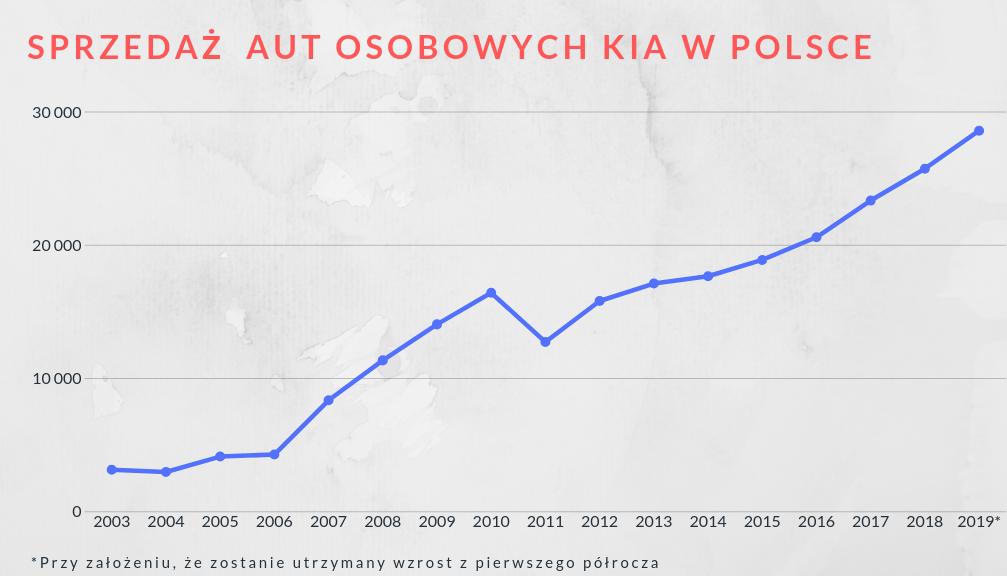 Sprzedaż nowych aut w Polsce