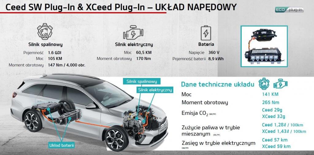 Układ napędowy plug-in hybrid Kia