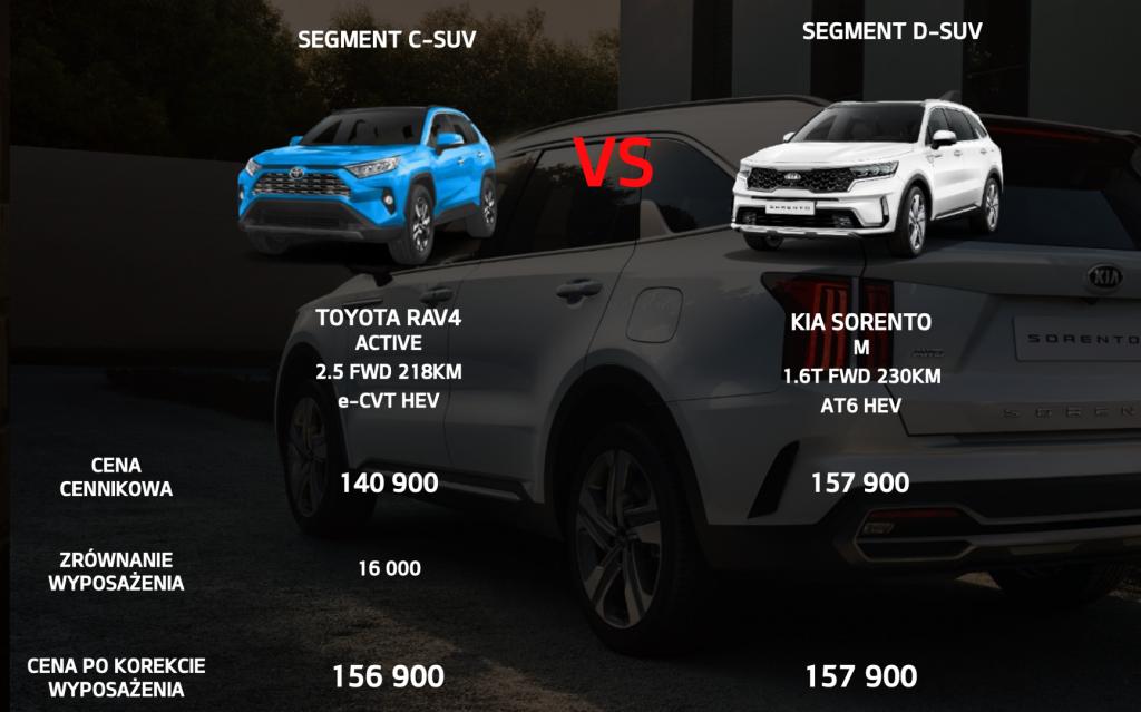 Kia Sorento czy Toyota Rav4
