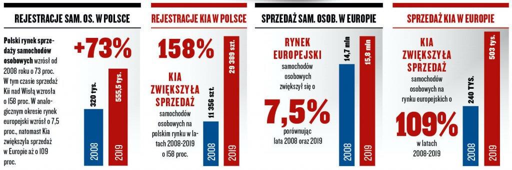 kia w polsce i europie