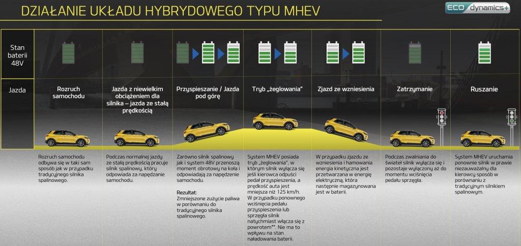 Kia Stonic działanie układu hybrydowego typu mild hybrid (MHEV)