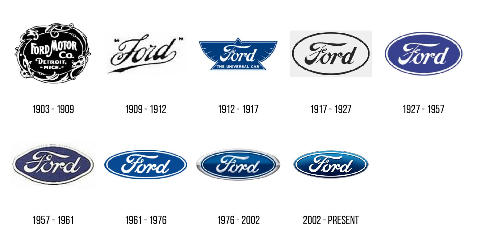 historia logo forda